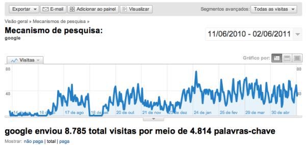 Resultado de buscas orgânicas do Google para o Blog da imobiliária Adão Imóveis - Goiânia